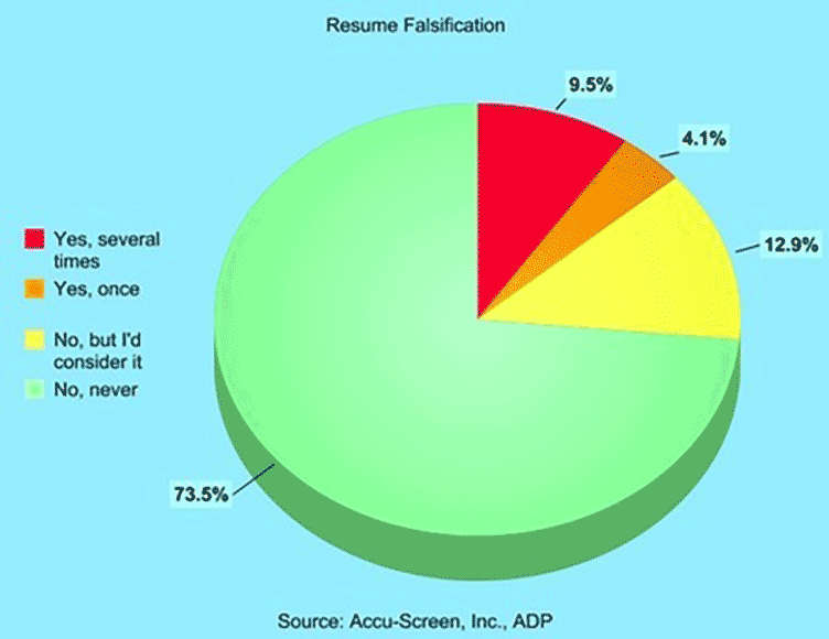 lying on a resume frequency pie chart